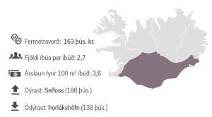 Íbúðamarkaður á suðurlandi